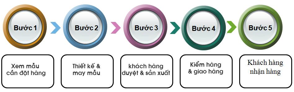 huong-dan-cach-dat-hang-tai-cty-may-trai-dat-xanh
